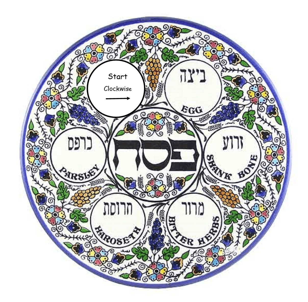 Seder Plate Image for CK 23Mar20-min
